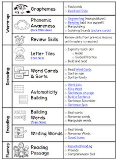 Phonics Intervention - Sarah's Teaching Snippets Phonics Intervention - Sarah's Teaching Snippets,sdc Sarah's First Grade Snippets: Phonics Intervention education emotional learning education classroom math reading Phonics Reading, Teaching Phonics, Phonics Activities, Teaching Reading, Reading Comprehension, Reading Intervention Classroom, Reading Activities, Phonological Awareness Activities, Reading Resources