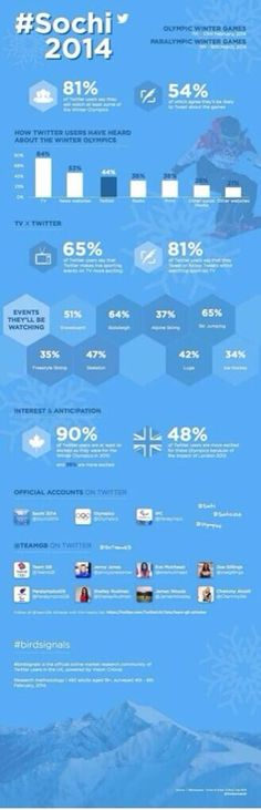 #Sochi2014 Infographic stating 81% of #Twitter will watch, 54% will Tweet about #Olympics. @Joe Morgan #birdsignals | Sports Techie blog http://sportstechie.net/sochi2014-infographic-stating-81-of-twitter-will-watch-54-will-tweet-about-olympics-mrjoemorgan-birdsignals/