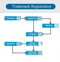 Trademark Registration | TM search Infographic