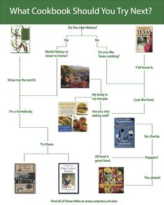 University of North Texas Press University Of North Texas, Flowchart, What To Cook, Eating Well, Free Food, How To Find Out, Gluten Free, Meals, Cooking