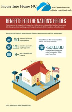Benefits for our Nation's Heroes – House Into Home NC