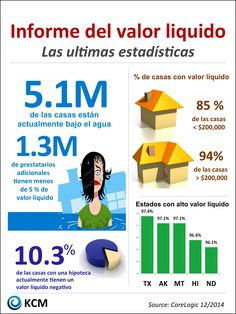 Informe del valor liquido | Simplifying The Market