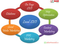 Local SEO Marketing services: Local Search Engine Optimization scheme is to improve the website traffic with the targeted area. SEO-Search Engine Optimization is the approach to improve ranking and visibility … Continue Reading Seo Optimization, Search Engine Optimization, Seo Marketing, Digital Marketing, Media Marketing, Seo On Page, Onpage Seo, Web Seo, Bookmarking Sites