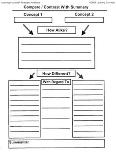 Write a play template reading and writing workshop pinterest this worksheet organizes the similarities and differences between two separate concepts maxwellsz