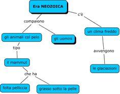 Mappa concettuale  La disposizione delle mappe concettuali è invece di tipo reticolare: spesso non c'è un preciso punto di partenza. E' una geometria cioè, a rete. Ci sono, infatti, dei nodi e delle connessioni tra questi nodi.