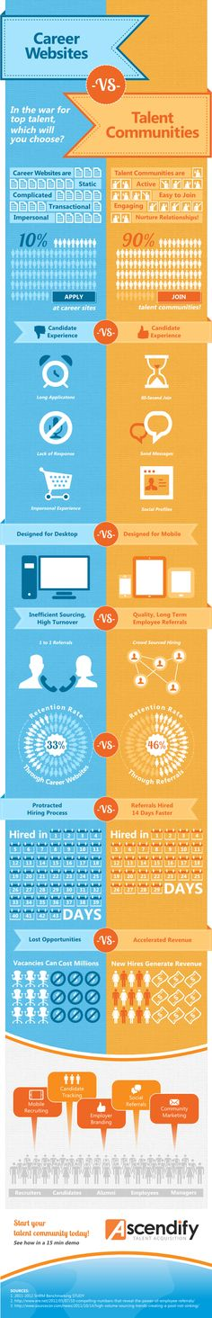 Career websites vs. Talent Communities #infografia #infographic