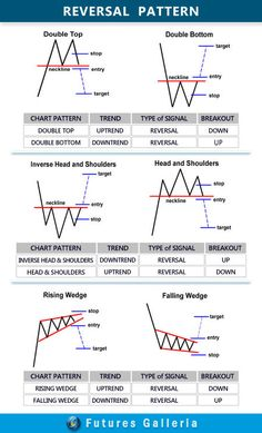 Elliott wave theory is one of the most exciting of all technical analysis tools. Trading Quotes, Intraday Trading, Online Trading, Forex Trading Tips, Learn Forex Trading, Forex Trading Strategies, Wave Theory, Candlestick Chart, Patrones