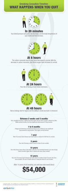 What Happens When You Quit Smoking #Infographic