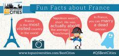 Are you aware of these fun facts about #France? QS Best Student Cities 2015, out now: http://www.topuniversities.com/city-rankings/2015?utm_source=Facebook&utm_medium=SM%20post&utm_campaign=QS_Best%20Student%20Cities_2015#sorting=rank+custom=rank+order=desc+search=#QSBestCities #studyabroad