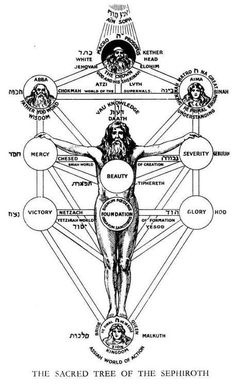 The Tree of Life, or Etz haChayim in Hebrew, is a mystical symbol used in the Kabbalah of esoteric Judaism to describe the path to HaS. Symbole Protection, Protection Symbols, Occult Art, The Occult, Book Of Shadows, Tree Of Life, Sacred Geometry, Alchemy, Ancient History