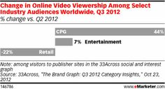 CPG video viewing growing rapidly.