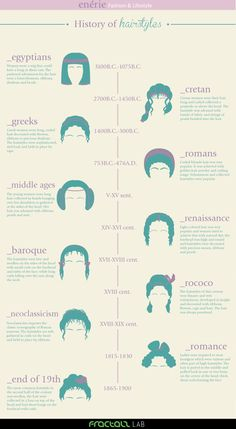 illustrations of hairstyles through the ages (Egyptian - Roman etc...)