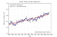 One for the Record Books: 2014 Officially Hottest Year