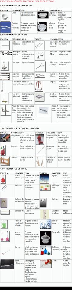 A List of Chemistry Laboratory equipment names and pictures - fresh tabla periodica de los elementos quimicos doc