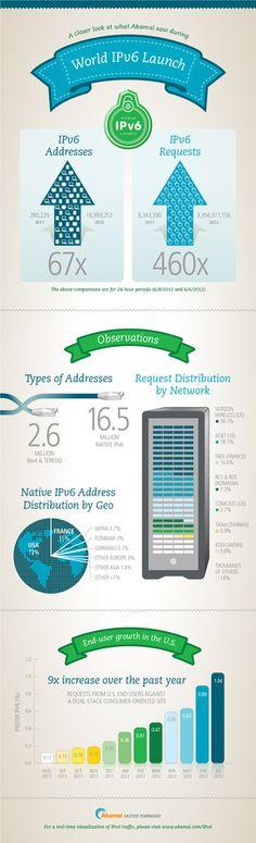 IPv6 Requests Skyrocket, Verizon in the Lead