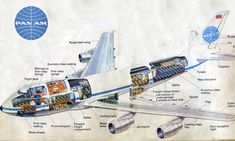 Vintage Planes Pan Am 747 - Post with 7450 views. Shared by Vintage Airliner Cut-aways Retro Airline, Vintage Airline, Vintage Travel, Voyage Usa, Pan Am, Cargo Airlines, Air Festival, Commercial Aircraft, Civil Aviation