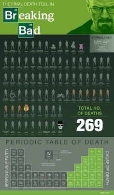 Balanço final – infográfico contabiliza todas as mortes do seriado Breaking Bad - Blue Bus