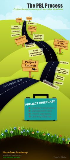 Helpful article (and infographic) on the anatomy of the PBL process.