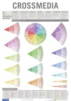 Infografik: Crossmedia Kriterien im BtoC Marketing — Firstmover Pro