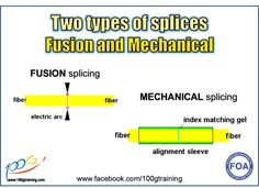 2 Types of Splices:- 1)Fusion splicing is done by welding the two fibers together, usually with an electrical arc with an automated splicer which aligns the fibers exactly. 2)Mechanical splices use an alignment fixture to mate the fibers and either a matching gel or epoxy to minimize back reflection.  This KSA sharing comes from 100G Training. Let these help you in your progress. Cheers! Cable Management, Fiber Optic, Knowledge, Training, Technology, Type, Welding, Epoxy, Cheers
