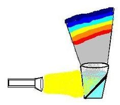 Making a rainbow - Weather Related Science Projects for Kids (and their parents)