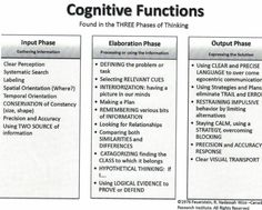 Cognitive functions 3 Phases of Thinking Feuerstein Hadassah Wizo-Canada 1976