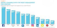 digitale-inhalte-mit-den-meisten-interaktionen-auf-facebook