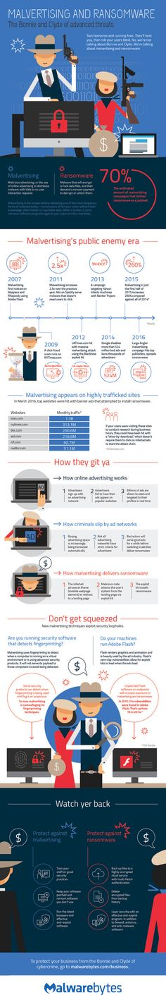 Deadly duo, #malvertising and #ransomware read this infographic