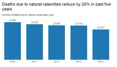 Deaths due to natural calamities. Source: NCRB