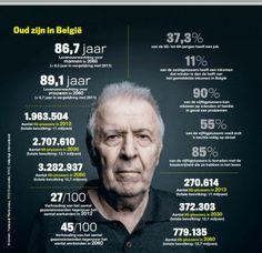 Op je 70e kun je maar beter een 15-jarenplan opstellen. Lang zullen we leven! Artikel Knack.be van 8 januari 2014. Rudi Westendorp, prof. ouderengeneeskunde, geeft zijn visie op het ouder worden in de toekomst. In heel Europa neemt de vergrijzing sterk toe. In België anno 2014 is 18% van de bevolking ouder dan 65 jaar. In 2030 zou dat 22% zijn en tegen 2060 zelfs meer dan 25%.