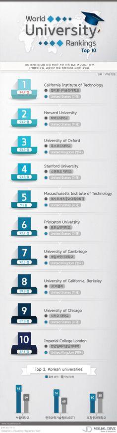 """[인포그래픽] 세계 대학순위 Top10, """"국내 유명 대학 몇 위일까?"""" #University / #Infographic"""" ⓒ 비주얼다이브 무단 복사·전재·재배포 금지"""