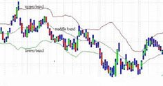 Technical Analysis Bollinger Bands Indicator - Bollinger Bands (BB) — Technical Analysis and Trading Ideas — TradingView Tata Steel, Bollinger Bands, Yes Bank, Put Option, Stock Charts, Moving Average, Bands, Patterns