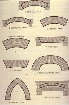 Columbia EDU Brick Arch Patterns How to Stencil a wall to look like BRICK with Cutting Edge Stencils. The result is stunning and this tutorial is very detailed. I feel like I could totally do this in my own house! Brick Architecture, Architecture Details, Brick Feature Wall, Feature Walls, Brick Archway, Types Of Bricks, Brick Art, Brick Construction, Brick Detail