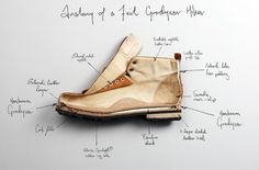 anatomy of a shoe by FEIT