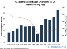 Global Industrial Robot Shipments vs. US Manufacturing Jobs