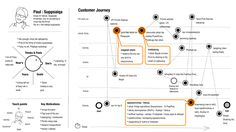 Customer journey template, with emotions