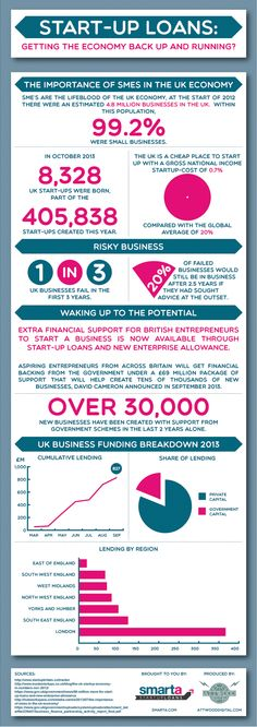 An infographic on the importance of SMEs in the UK economy and the risks involved with starting a new business.