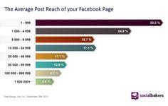 Alcance de los post de páginas de #Facebook según nº de fans