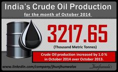 #India's #CrudeOilProduction for the month of October 2014 stood at 3217.65 Thousand Metric Tonnes.  #CrudeOil #PetroleumProducts #OilIndustries #IIP #IndexofIndustrialProduction  For more Informative posts click :  http://www.linkedin.com/company/jhunjhunwalas