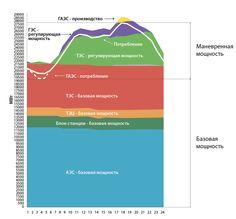 Суточный график нагрузки в энергосистеме