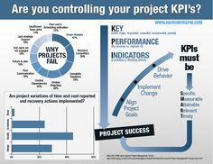 [INFOGRAPHIC] KEY PERFORMANCE INDICATORS (KPI) | The Hair on Fire Project Manager