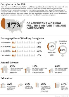 Somewhere around 1 in 6 Americans who work full or part time are caregivers. Simple collection of data, but interesting nevertheless.