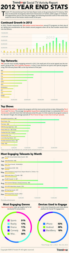 And the Most Social TV Network of the Year Is... [INFOGRAPHIC]  Plus, The Most Social Shows of 2012   by TrendrrTV for Advertising Age