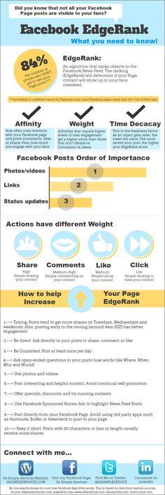 Entendendo o #EdgeRank - Você sabia que nem todas as suas atualizações no #Facebook são visíveis para todos os seus contatos? #infografico