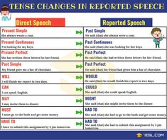 Reported Speech (Indirect Speech): Definition, Useful Rules And Examples - 7 E S L English Grammar Tenses, Teaching English Grammar, English Sentences, English Language Learning, English Vocabulary, French Language, Learning Spanish, Learn English Words, English Study