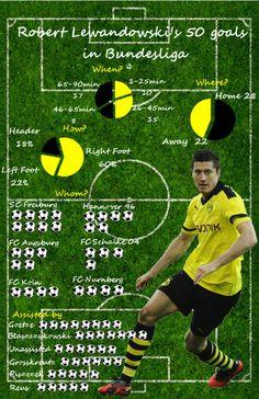 Robert Lewandowski Bundesliga goal statistics