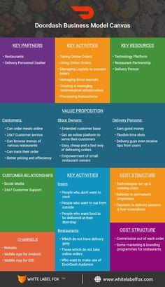 Revenue Model, Business Model Canvas, Value Proposition, Business Planning, Productivity, Organization, App, Models, Activities