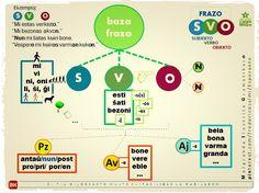 """MIGo, nova bildokarto: """"S-V-O"""". #migo #esperanto #baza #frazo #subjekto #verbo #objekto #adverbo #adjetivo #prepozicio"""
