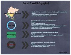 Social Travel {Infographic} - Apollo Singh