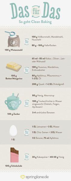 Clean Baking Basics: Alles, was du wissen musst! Kuchen , Clean Baking Basics: Alles, was du wissen musst! Clean Baking Basics: Alles, was du wissen musst! Healthy Baking, Healthy Recipes, Savoury Baking, Healthy Meals, Vegetarian Recipes, Law Carb, Cake Mug, Cake Vegan, Baking Basics